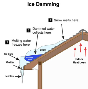 Ice Damming In Green Bay Depere Allouez Ne Wi Attic